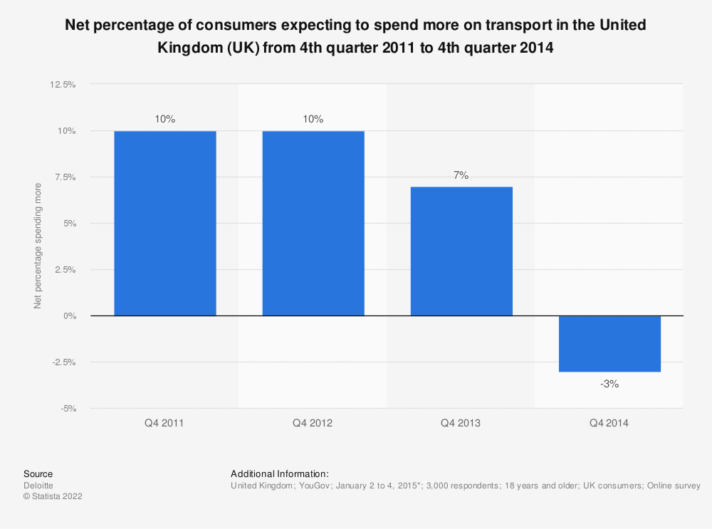 Statistic: Net percentage of consumers expecting to spend more on transport in the United Kingdom (UK) from 4th quarter 2011 to 4th quarter 2014 | Statista