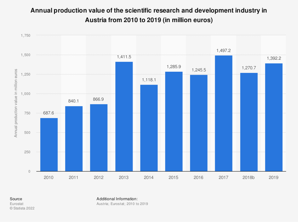 Statistic: Annual production value of the scientific research and development industry in Austria from 2008 to 2016 (in million euros) | Statista