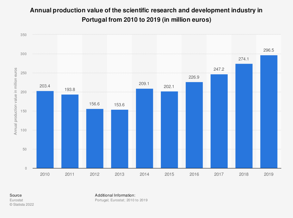 Statistic: Annual production value of the scientific research and development industry in Portugal from 2008 to 2016 (in million euros) | Statista