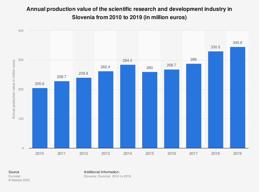 Statistic: Annual production value of the scientific research and development industry in Slovenia from 2008 to 2015 (in million euros) | Statista