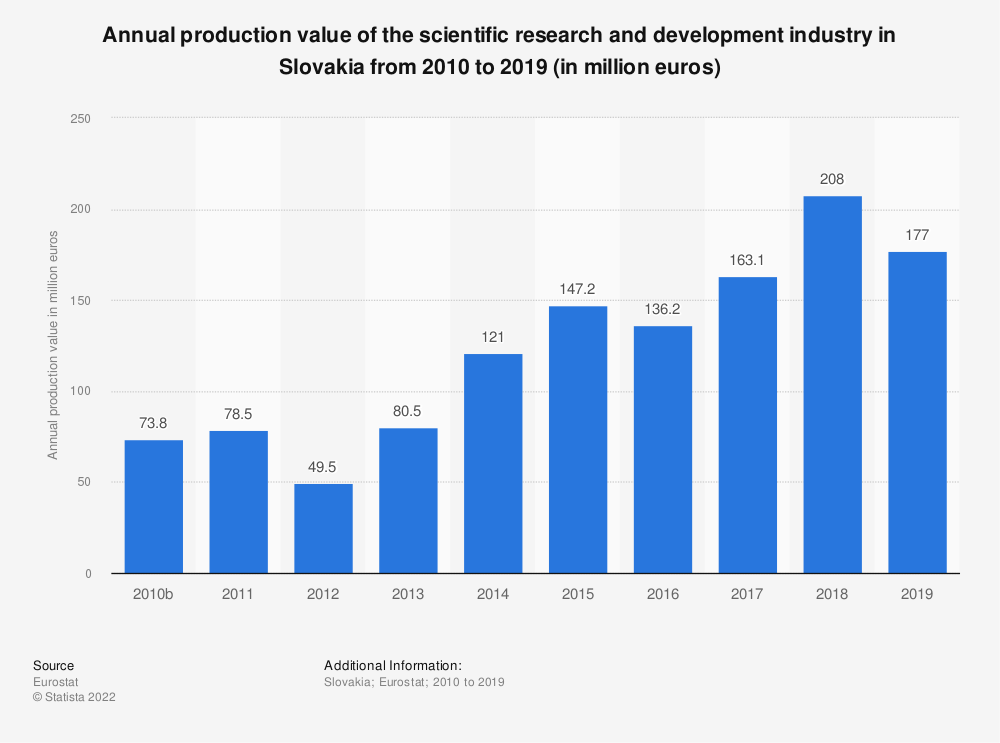 Statistic: Annual production value of the scientific research and development industry in Slovakia from 2008 to 2015 (in million euros) | Statista