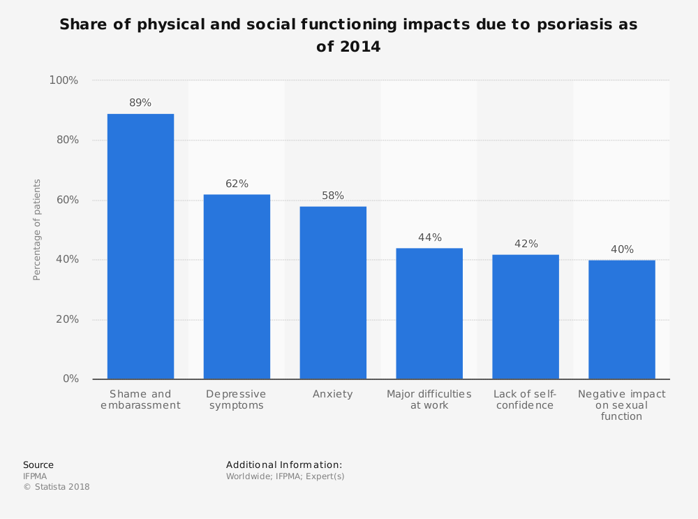 Statistic: Share of physical and social functioning impacts due to psoriasis as of 2014 | Statista