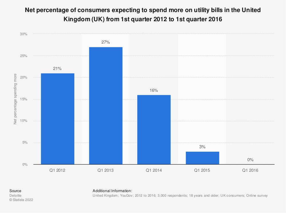 Statistic: Net percentage of consumers expecting to spend more on utility bills in the United Kingdom (UK) from 1st quarter 2012 to 1st quarter 2016 | Statista
