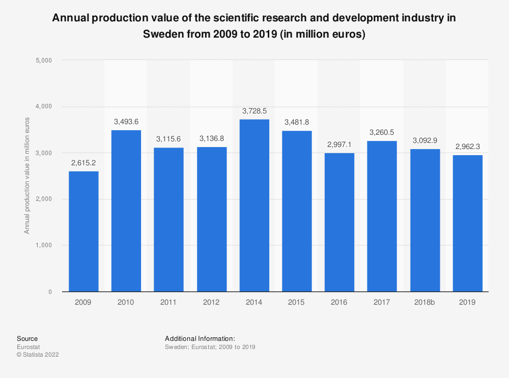 Statistic: Annual production value of the scientific research and development industry in Sweden from 2009 to 2015 (in million euros) | Statista
