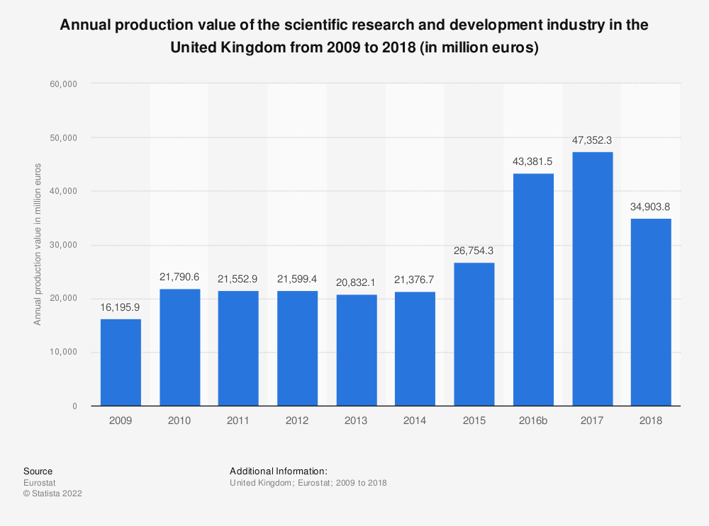 Statistic: Annual production value of the scientific research and development industry in the United Kingdom from 2008 to 2015 (in million euros) | Statista