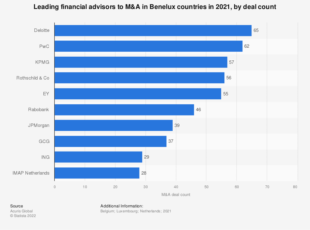 Statistic: Leading financial advisors to M&A in Benelux countries in 2016, by deal count | Statista