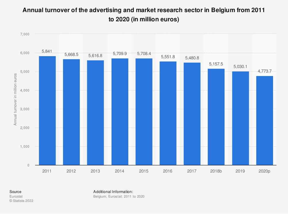 Statistic: Annual turnover of the advertising and market research sector in Belgium from 2008 to 2015 (in million euros) | Statista