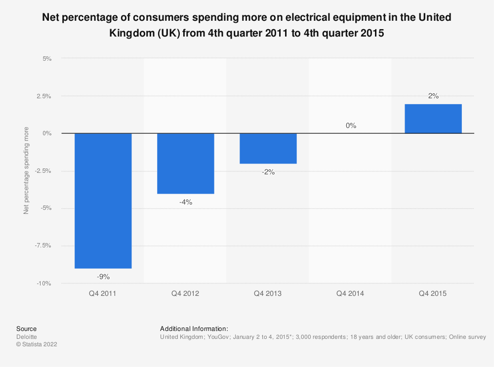 Statistic: Net percentage of consumers spending more on electrical equipment in the United Kingdom (UK) from 4th quarter 2011 to 4th quarter 2015 | Statista
