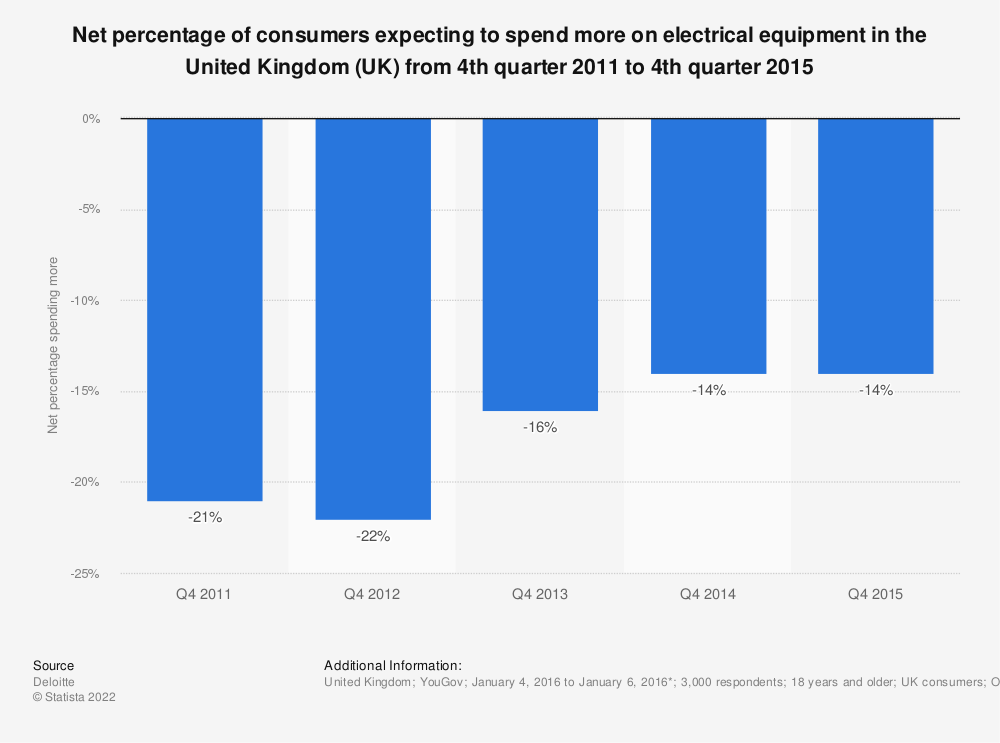 Statistic: Net percentage of consumers expecting to spend more on electrical equipment in the United Kingdom (UK) from 4th quarter 2011 to 4th quarter 2015 | Statista
