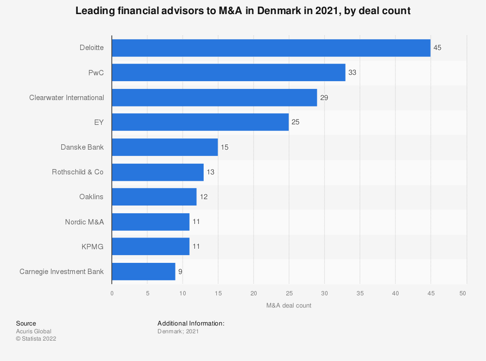 Statistic: Leading financial advisors to M&A in Denmark in 2016, by deal count | Statista