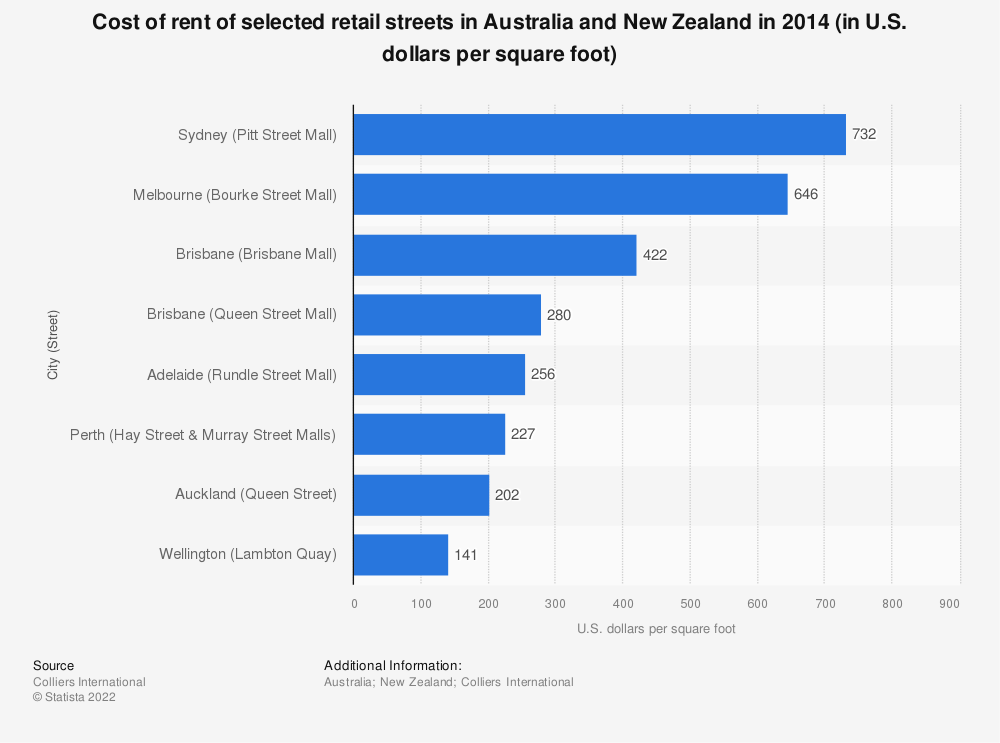 Statistic: Cost of rent of selected retail streets in Australia and New Zealand in 2014 (in U.S. dollars per square foot) | Statista