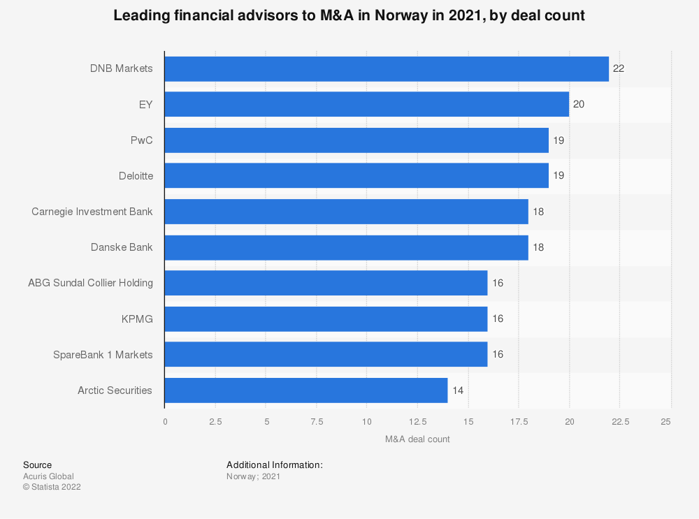 Statistic: Leading financial advisors to M&A in Norway in 2016, by deal count | Statista