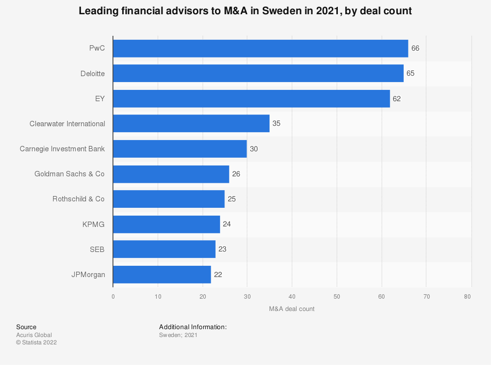 Statistic: Leading financial advisors to M&A in Sweden in 2016, by deal count | Statista