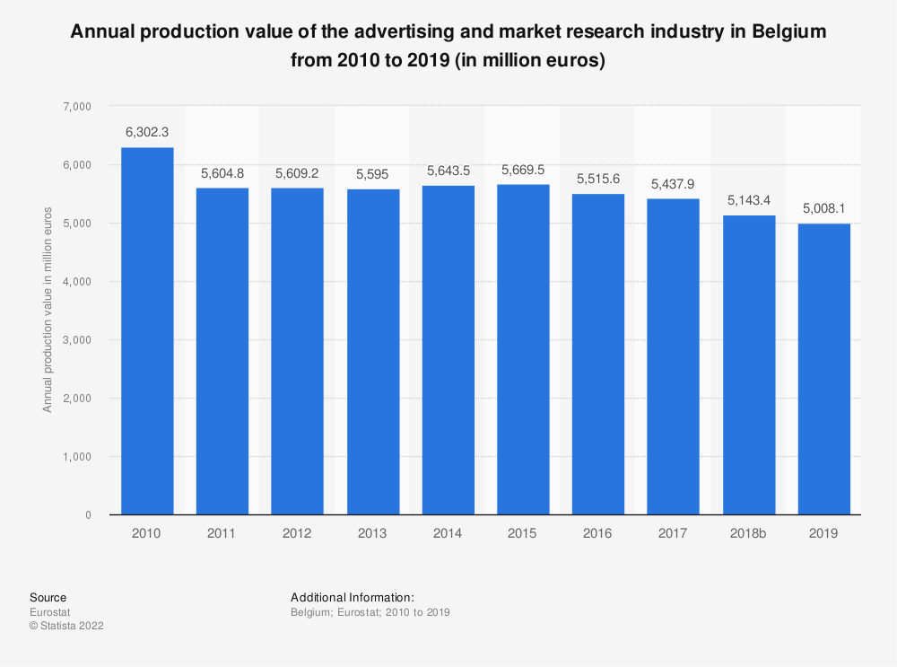 Statistic: Annual production value of the advertising and market research industry in Belgium from 2008 to 2014 (in million euros) | Statista