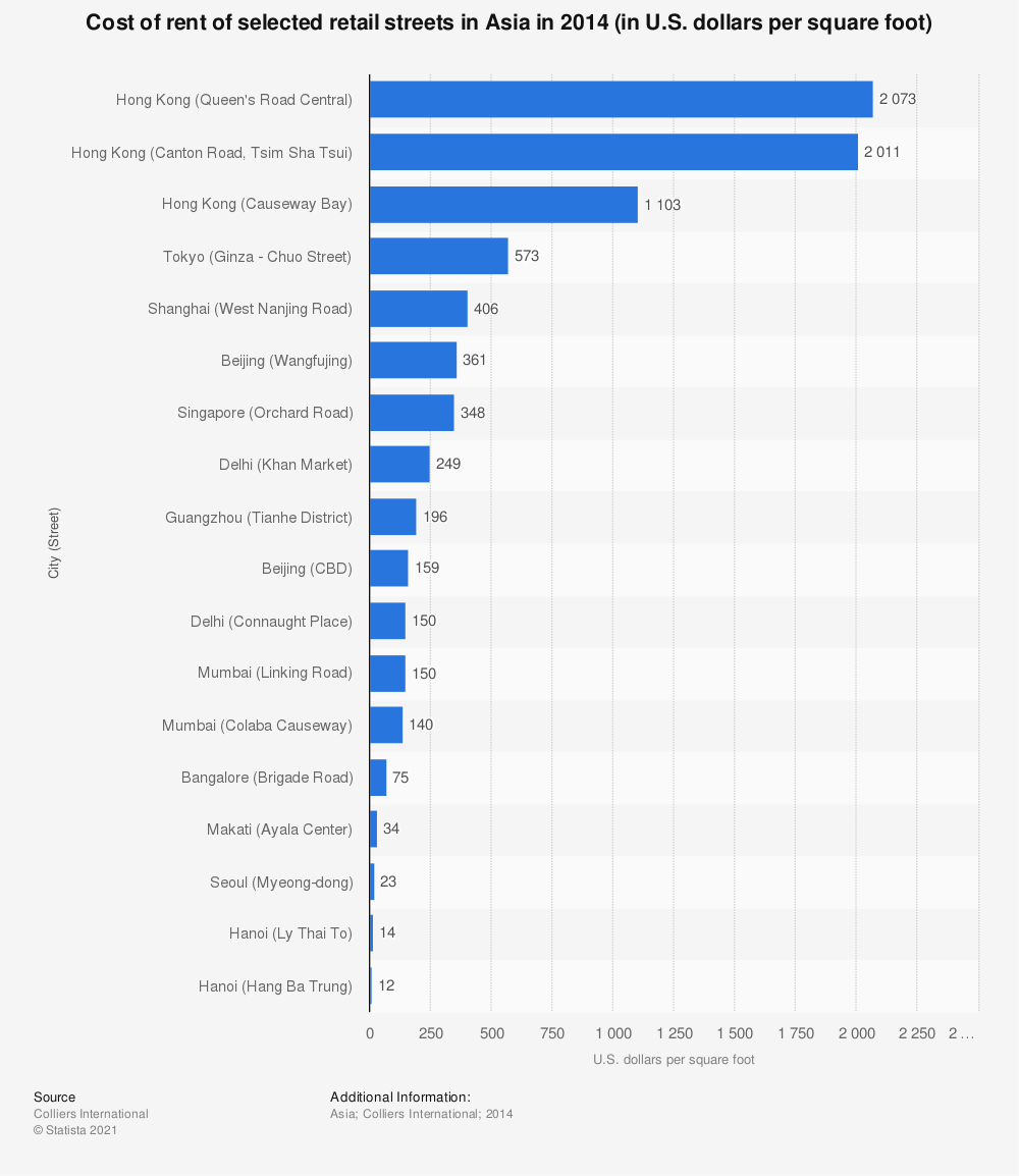 Statistic: Cost of rent of selected retail streets in Asia in 2014 (in U.S. dollars per square foot) | Statista
