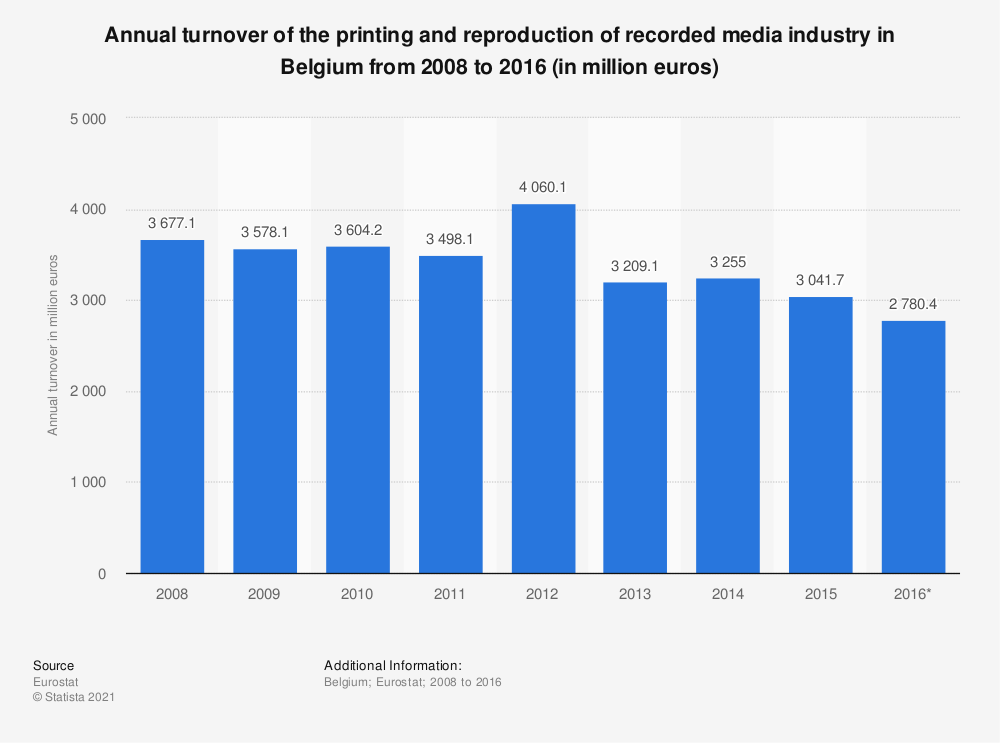 Statistic: Annual turnover of the printing and reproduction of recorded media industry in Belgium from 2008 to 2016 (in million euros) | Statista