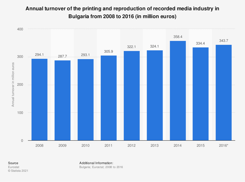 Statistic: Annual turnover of the printing and reproduction of recorded media industry in Bulgaria from 2008 to 2016 (in million euros)   Statista