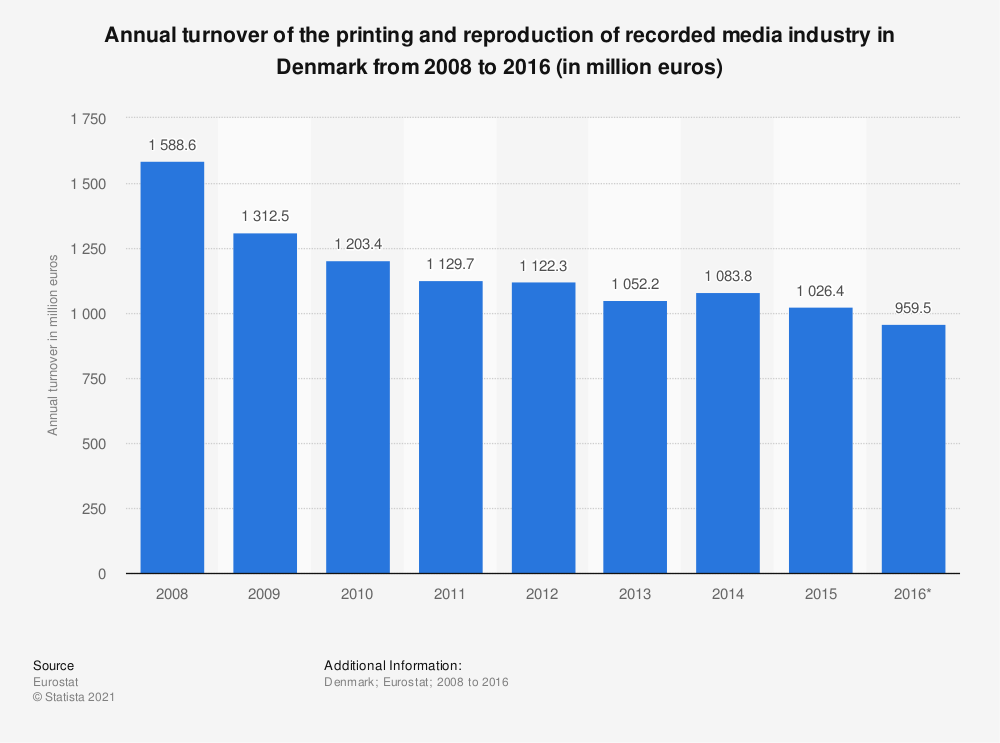 Statistic: Annual turnover of the printing and reproduction of recorded media industry in Denmark from 2008 to 2016 (in million euros) | Statista