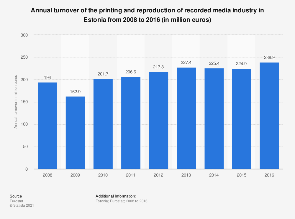 Statistic: Annual turnover of the printing and reproduction of recorded media industry in Estonia from 2008 to 2016 (in million euros)   Statista