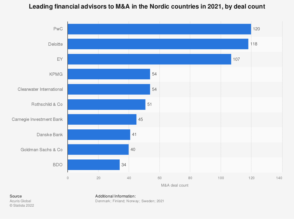 Statistic: Leading financial advisors to M&A in the Nordic countries in 2016, by deal count | Statista