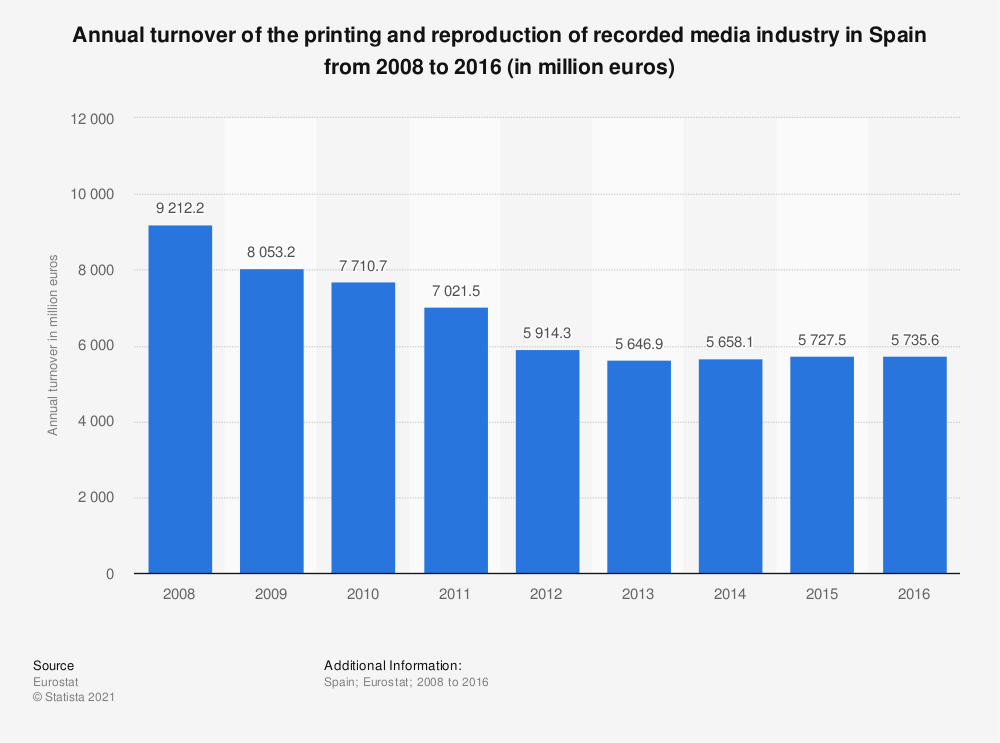 Statistic: Annual turnover of the printing and reproduction of recorded media industry in Spain from 2008 to 2016 (in million euros) | Statista