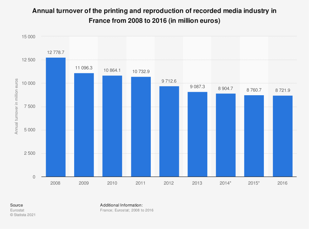 Statistic: Annual turnover of the printing and reproduction of recorded media industry in France from 2008 to 2016 (in million euros) | Statista