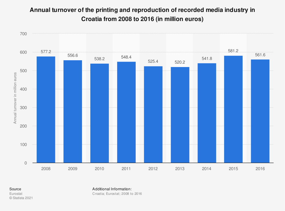 Statistic: Annual turnover of the printing and reproduction of recorded media industry in Croatia from 2008 to 2016 (in million euros) | Statista