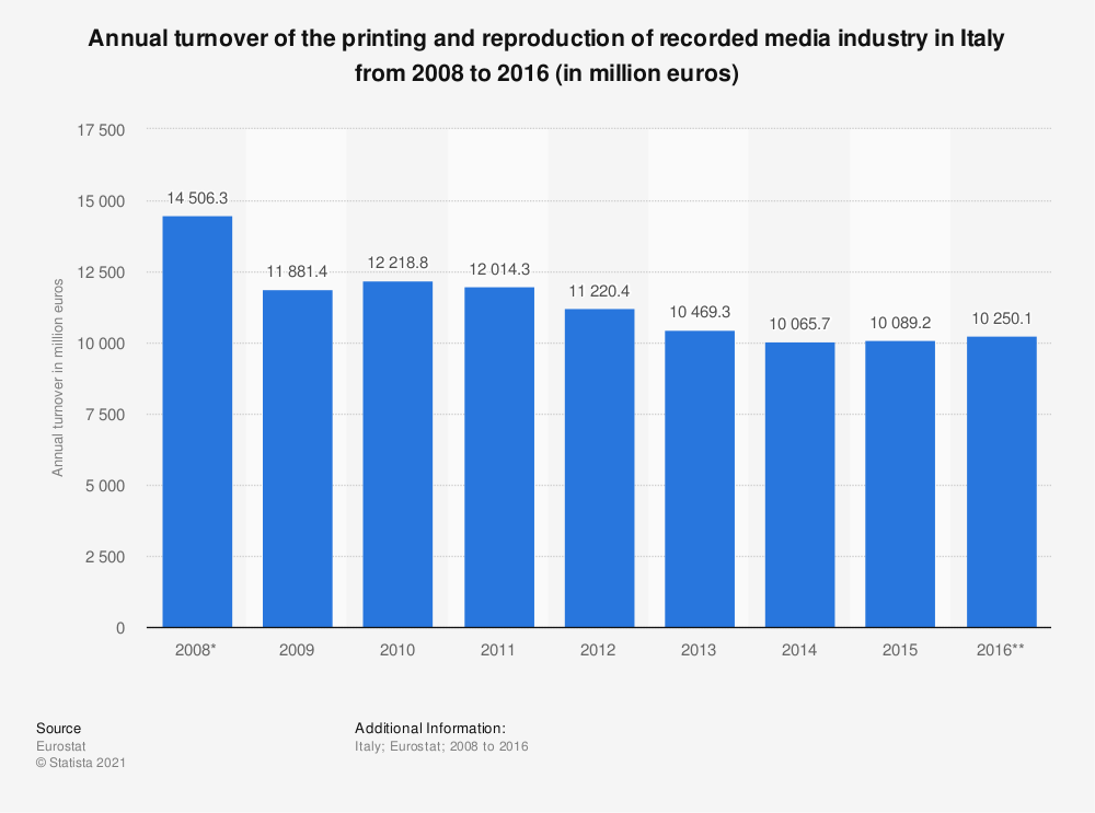 Statistic: Annual turnover of the printing and reproduction of recorded media industry in Italy from 2008 to 2016 (in million euros) | Statista