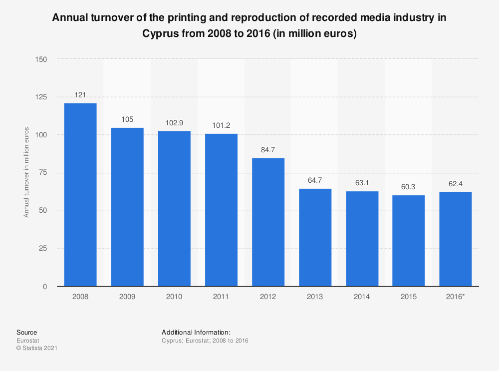 Statistic: Annual turnover of the printing and reproduction of recorded media industry in Cyprus from 2008 to 2016 (in million euros) | Statista