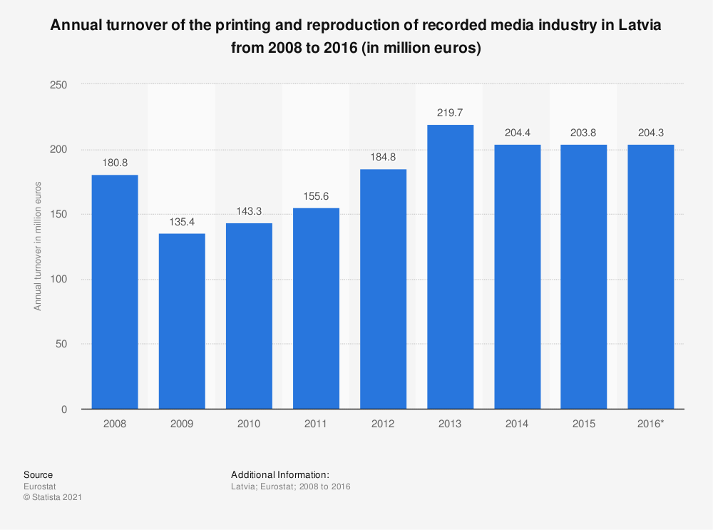 Statistic: Annual turnover of the printing and reproduction of recorded media industry in Latvia from 2008 to 2016 (in million euros) | Statista
