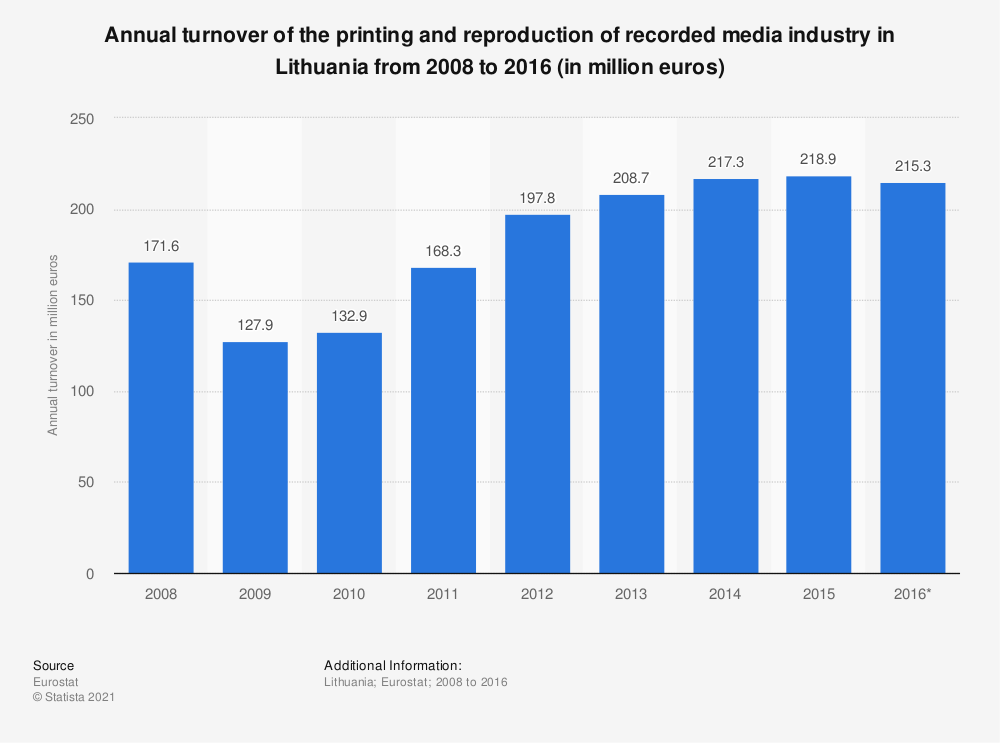 Statistic: Annual turnover of the printing and reproduction of recorded media industry in Lithuania from 2008 to 2016 (in million euros) | Statista
