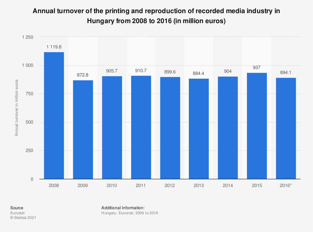 Statistic: Annual turnover of the printing and reproduction of recorded media industry in Hungary from 2008 to 2016 (in million euros) | Statista