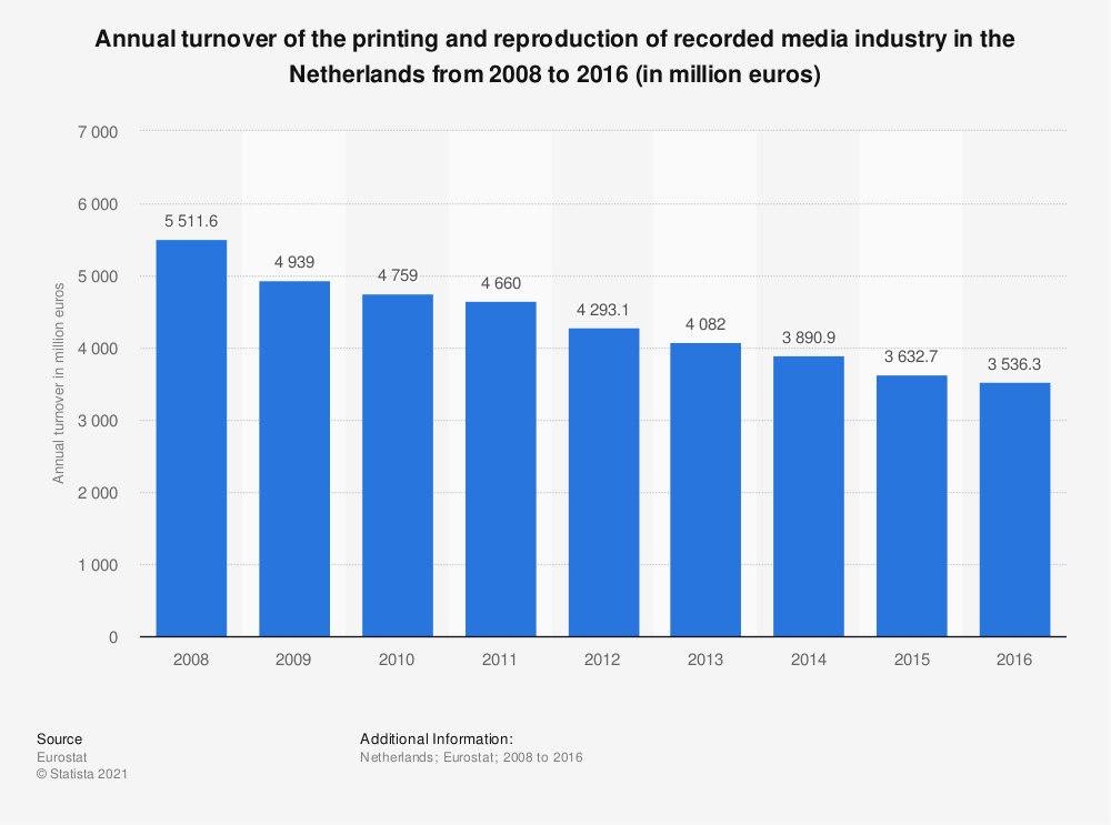 Statistic: Annual turnover of the printing and reproduction of recorded media industry in the Netherlands from 2008 to 2016 (in million euros) | Statista
