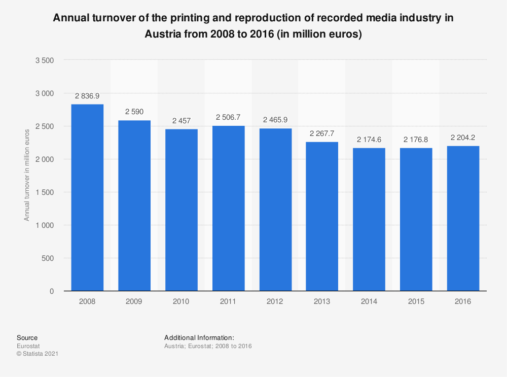 Statistic: Annual turnover of the printing and reproduction of recorded media industry in Austria from 2008 to 2016 (in million euros) | Statista