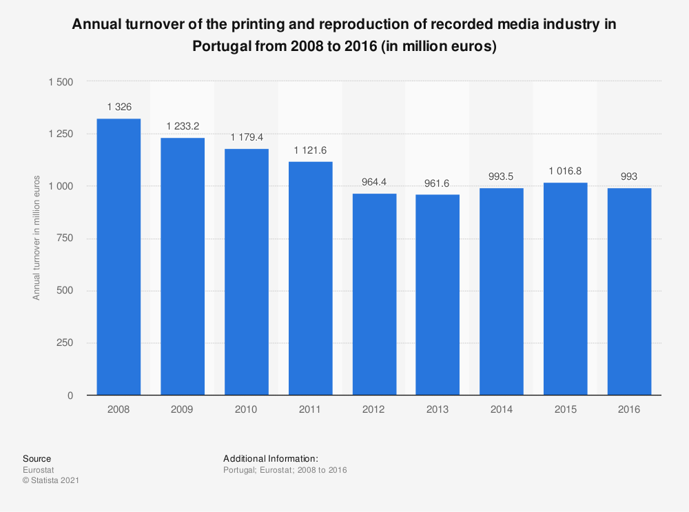Statistic: Annual turnover of the printing and reproduction of recorded media industry in Portugal from 2008 to 2016 (in million euros) | Statista