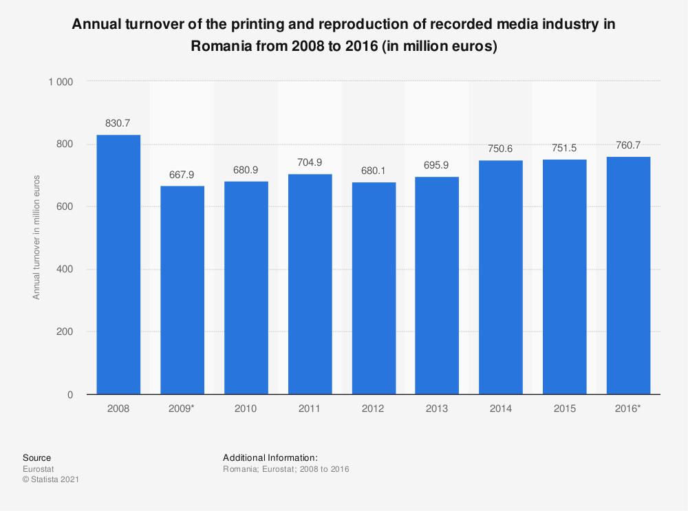 Statistic: Annual turnover of the printing and reproduction of recorded media industry in Romania from 2008 to 2016 (in million euros) | Statista