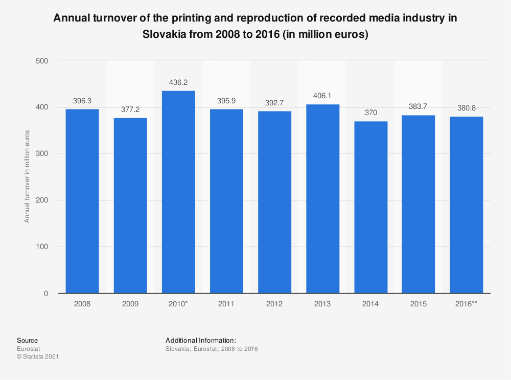 Statistic: Annual turnover of the printing and reproduction of recorded media industry in Slovakia from 2008 to 2016 (in million euros) | Statista