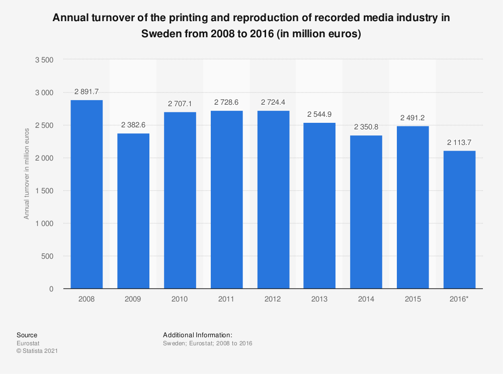 Statistic: Annual turnover of the printing and reproduction of recorded media industry in Sweden from 2008 to 2016 (in million euros) | Statista