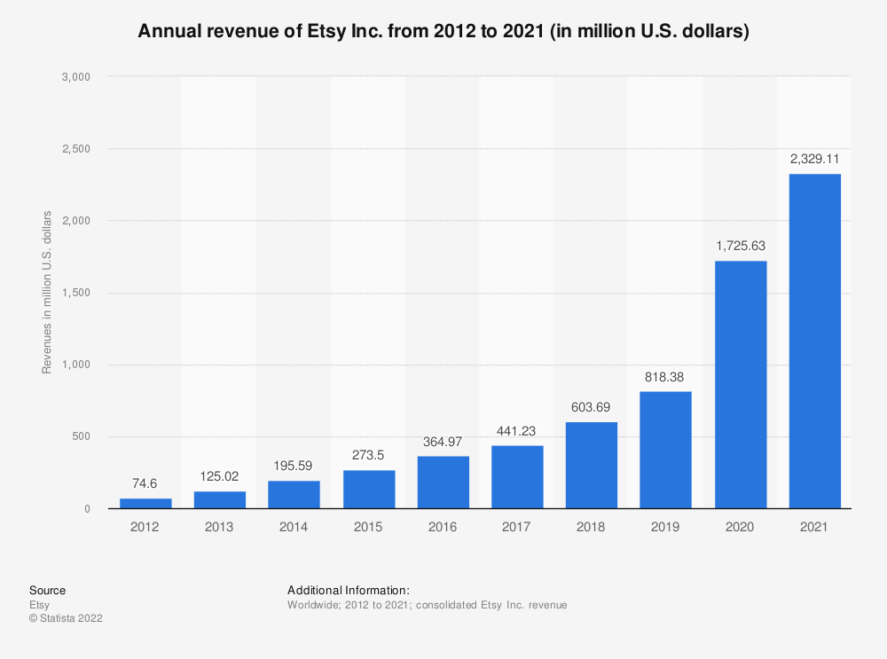 Statistic: Etsy's annual revenue from 2012 to 2016 (in million U.S. dollars) | Statista
