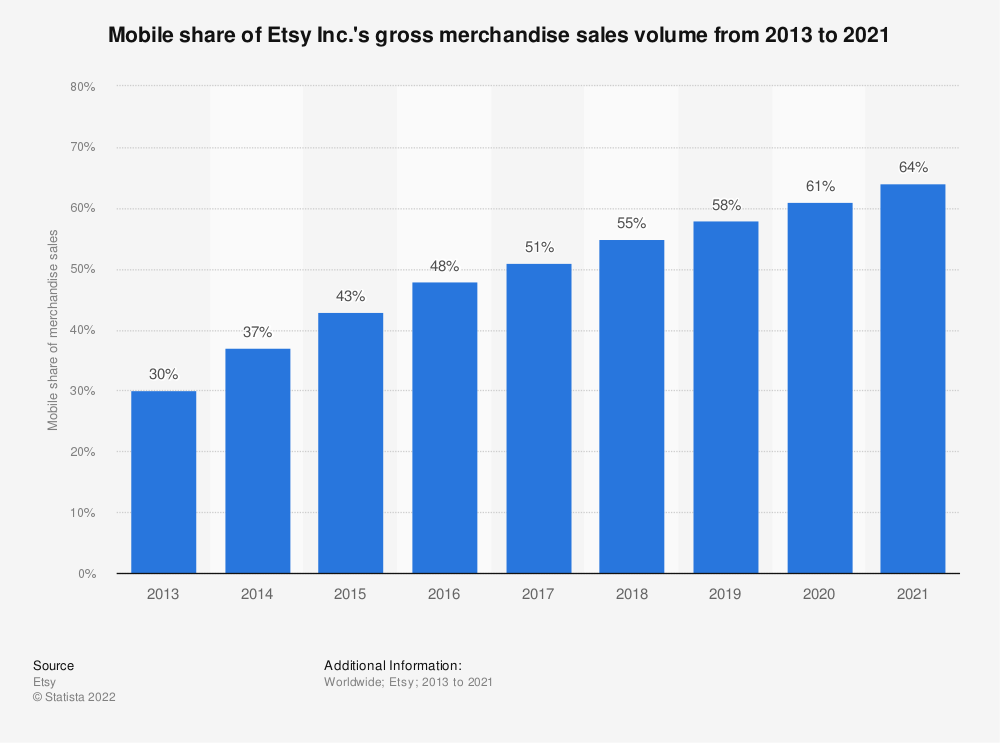 Statistic: Mobile share of Etsy Inc.'s gross merchandise sales volume from 2013 to 2019 | Statista