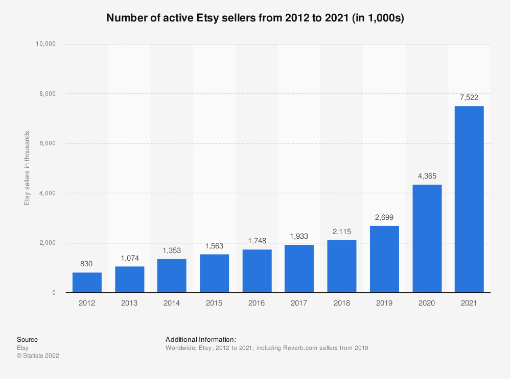 Statistic: Number of active Etsy sellers from 2012 to 2016 (in 1,000) | Statista