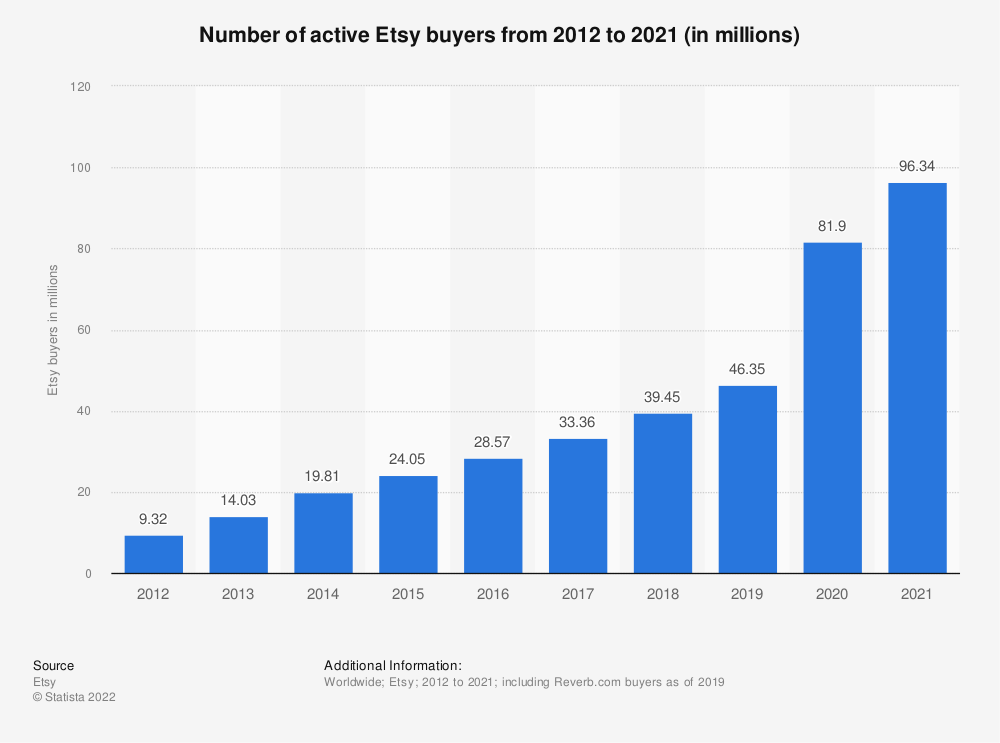 Statistic: Number of active Etsy buyers from 2012 to 2018 (in 1,000) | Statista
