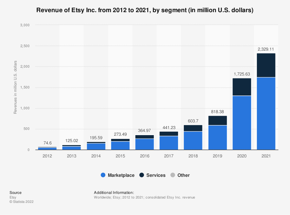 Statistic: Etsy's annual revenue from 2012 to 2018, by segment (in million U.S. dollars) | Statista