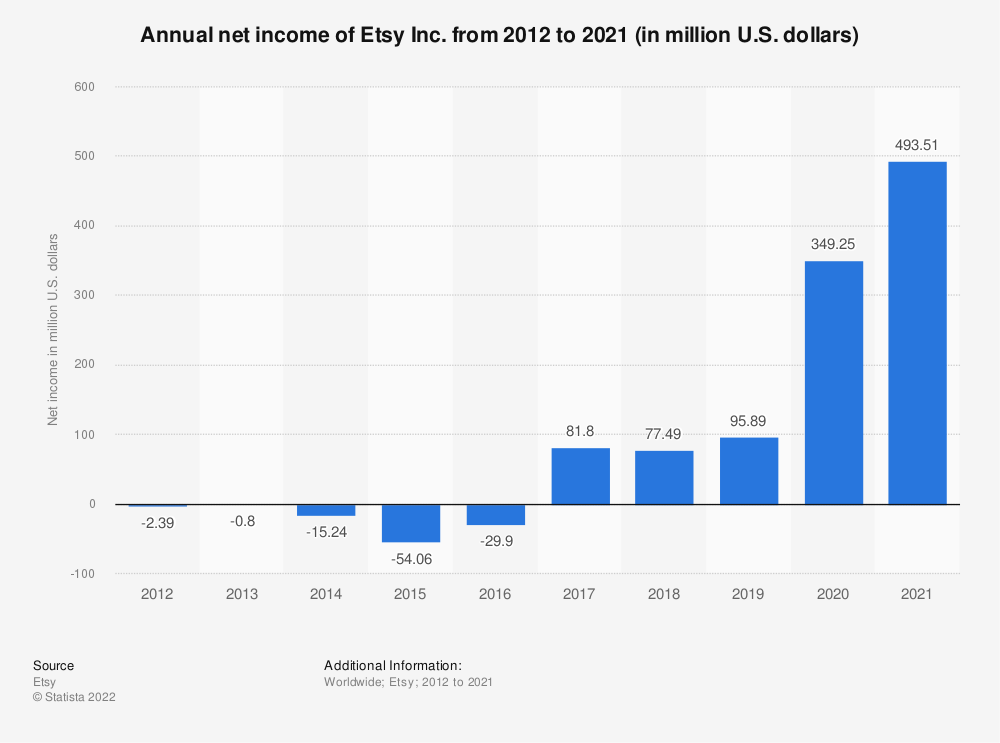 Statistic: Etsy's annual net income from 2012 to 2018 (in million U.S. dollars) | Statista