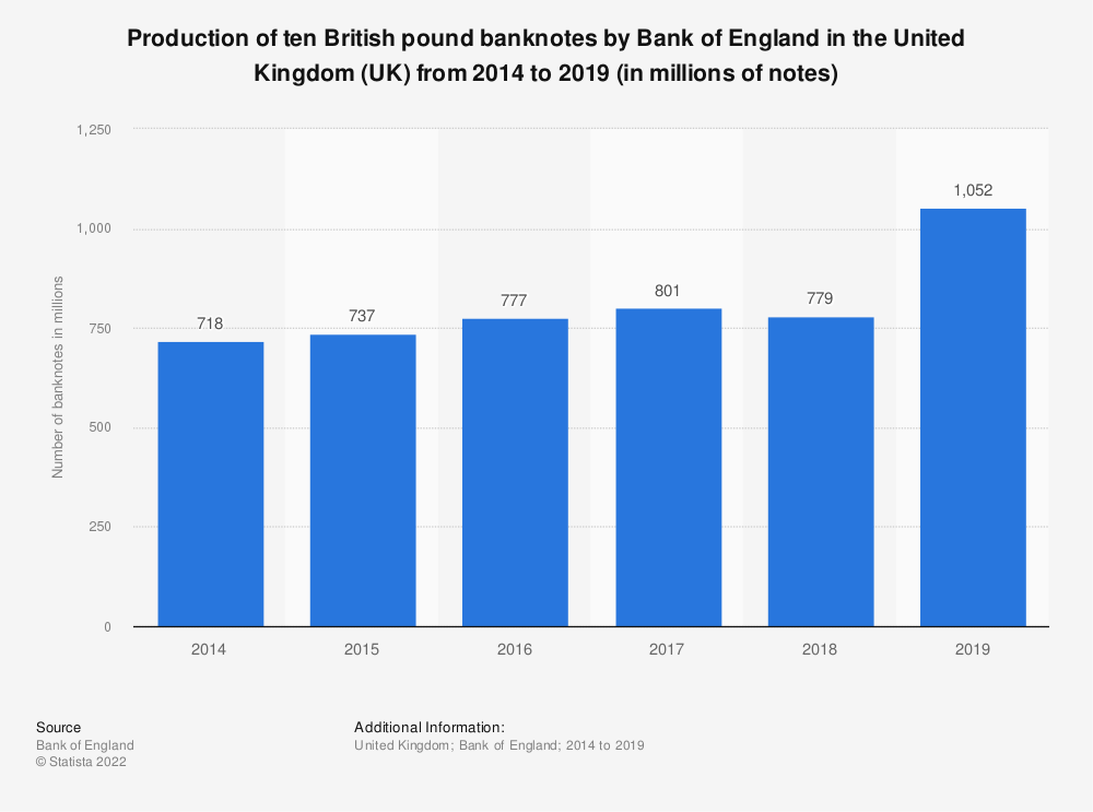 Statistic: Production of ten British pound banknotes by Bank of England in the United Kingdom (UK) from 2014 to 2019 (in millions of notes) | Statista