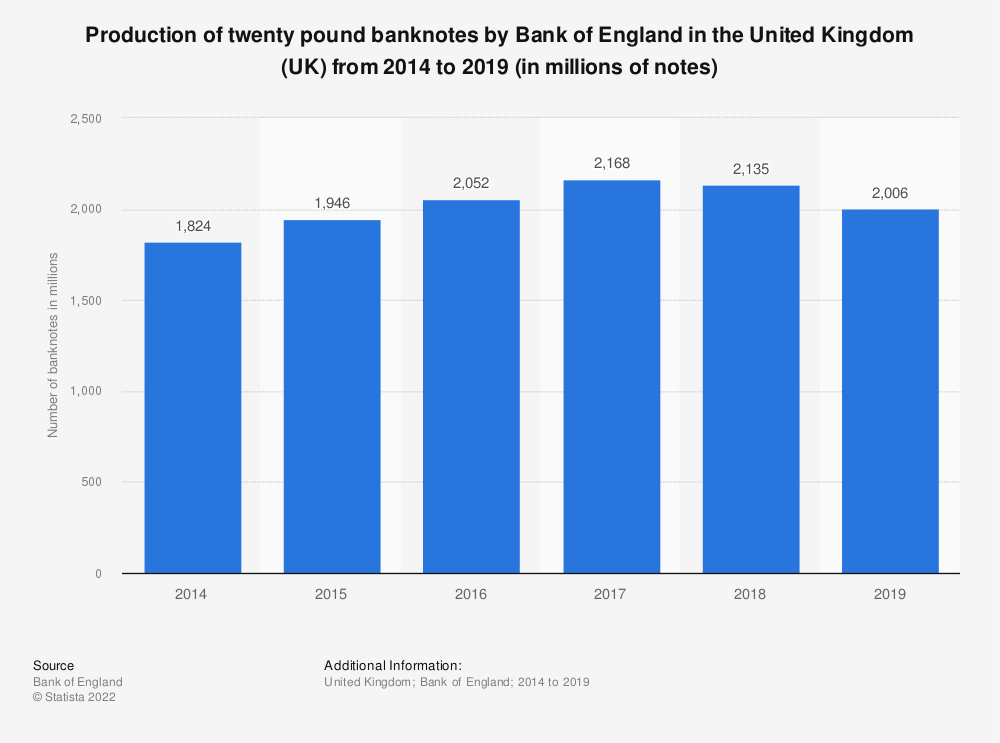 Statistic: Production of twenty pound banknotes by Bank of England in the United Kingdom (UK) from 2003/2004 to 2017/2018 (in millions of notes) | Statista