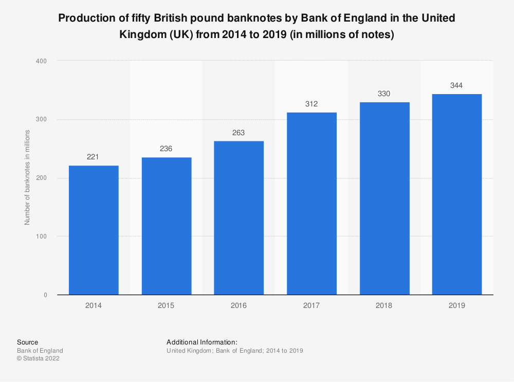 Statistic: Production of fifty British pound banknotes by Bank of England in the United Kingdom (UK) from 2003/2004 to 2017/2018 (in millions of notes) | Statista