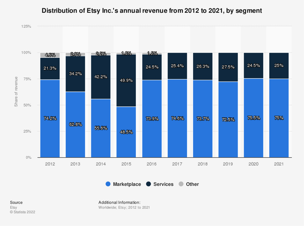 Statistic: Distribution of Etsy Inc.'s annual revenue from 2012 to 2020, by segment | Statista