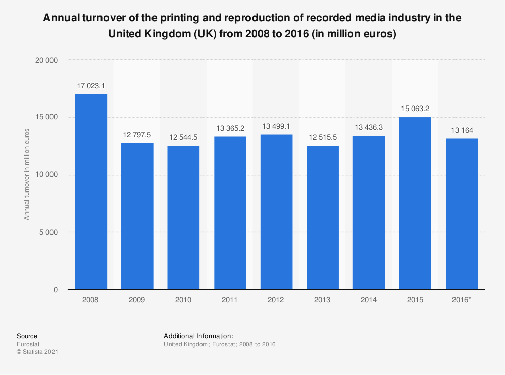 Statistic: Annual turnover of the printing and reproduction of recorded media industry in the United Kingdom (UK) from 2008 to 2016 (in million euros)   Statista