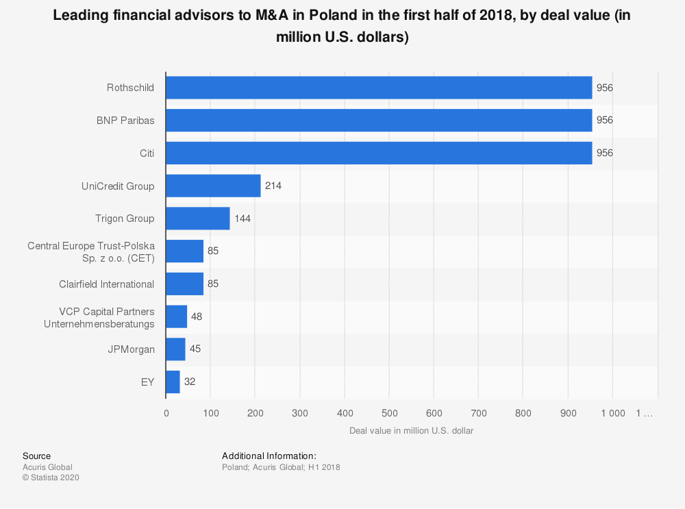 Statistic: Leading financial advisors to M&A in Poland in the first half of 2018, by deal value (in million U.S. dollars) | Statista